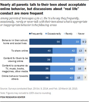 "Graph: Nearly all parents take to their teen about acceptable online behavior, but discussions about ""real life"" conduct are more frequent."